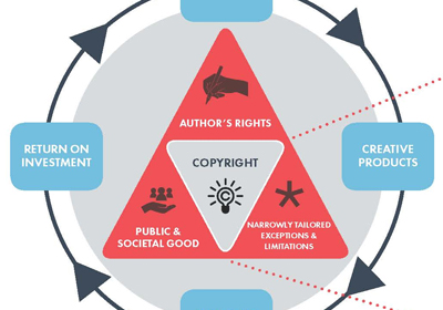 Infographic: The Creativity and Copyright Value Chain